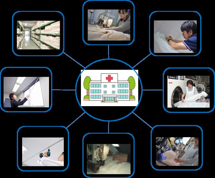 カーテン管理システム・サービスイメージ